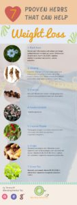 7-Herbs-That-Help-Weight-Loss